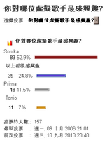 Ecapsule virtualvocalist poll zrg