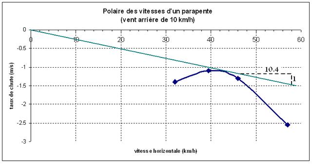 Fichier:Polaire parapente vent arriere 10kmh.png