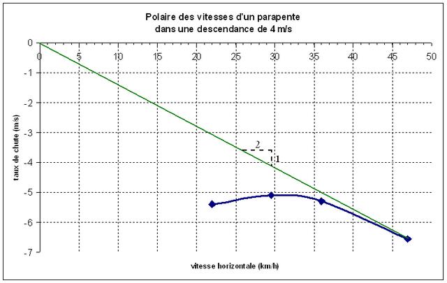 Fichier:Polaire parapente descendance 4ms.png