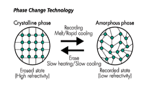 Phase change technology.png