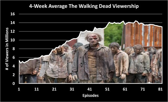 File:4 week viewership.jpg