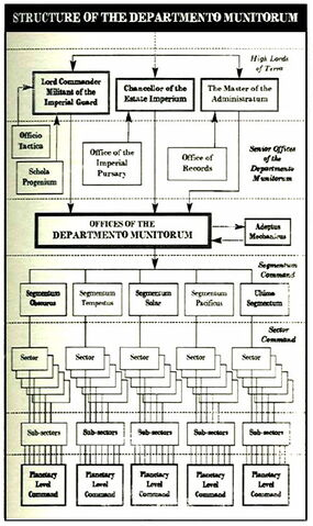 File:Dept. Munitorum Organisation.jpg
