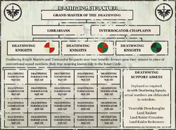 Deathwing's company structure