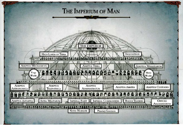 File:Imperium Structure & Organisation.png