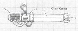 Gauss cannon