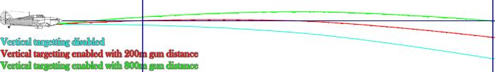 Vertical targetting