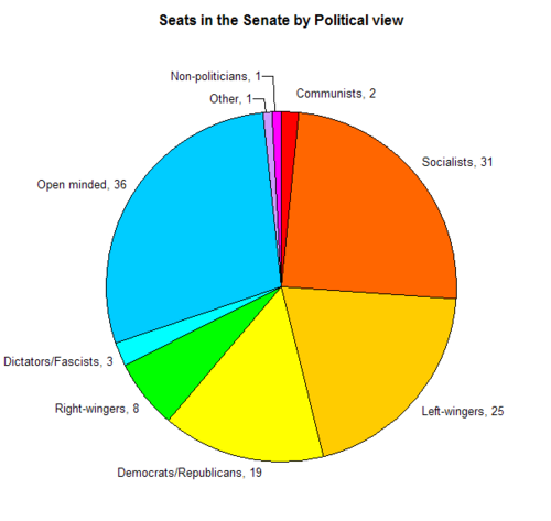Graph - Gammetan seats politcal view 2010.10