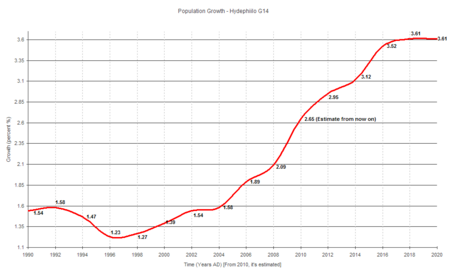 Graph;Population Growth;Hydephiilo G14