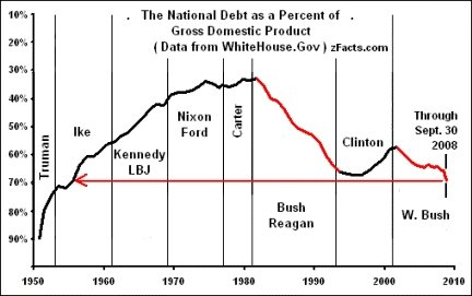File:USDebt-GDP.jpg