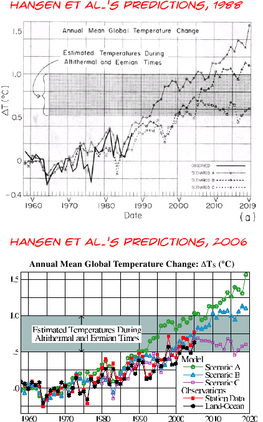 Hansen et al. 1988 and 2006