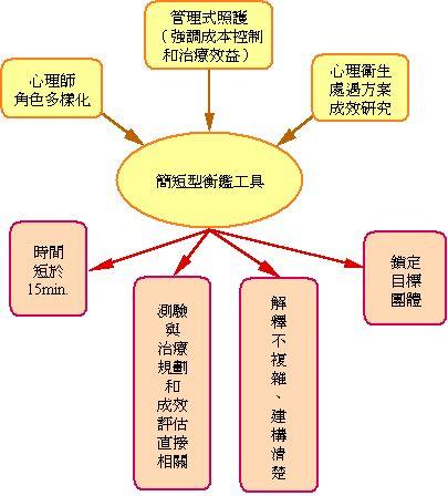 中文 版 情境 特質 焦慮 量 表
