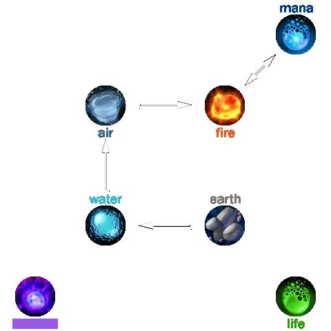 Transmute-Rotation Print