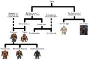 Dwarven ancestry