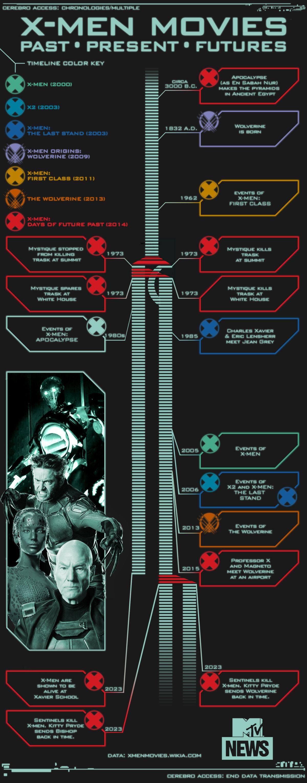 Was Ist Die Korrekte Reinfolge Von X Men Film X Men