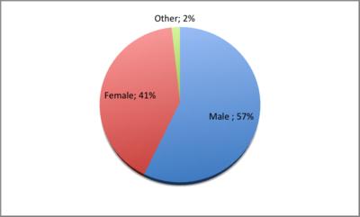 Fan Gender Ratio