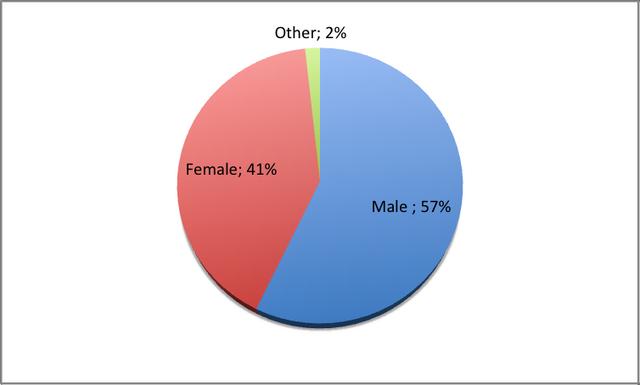 Archivo:Fan Gender Ratio.png