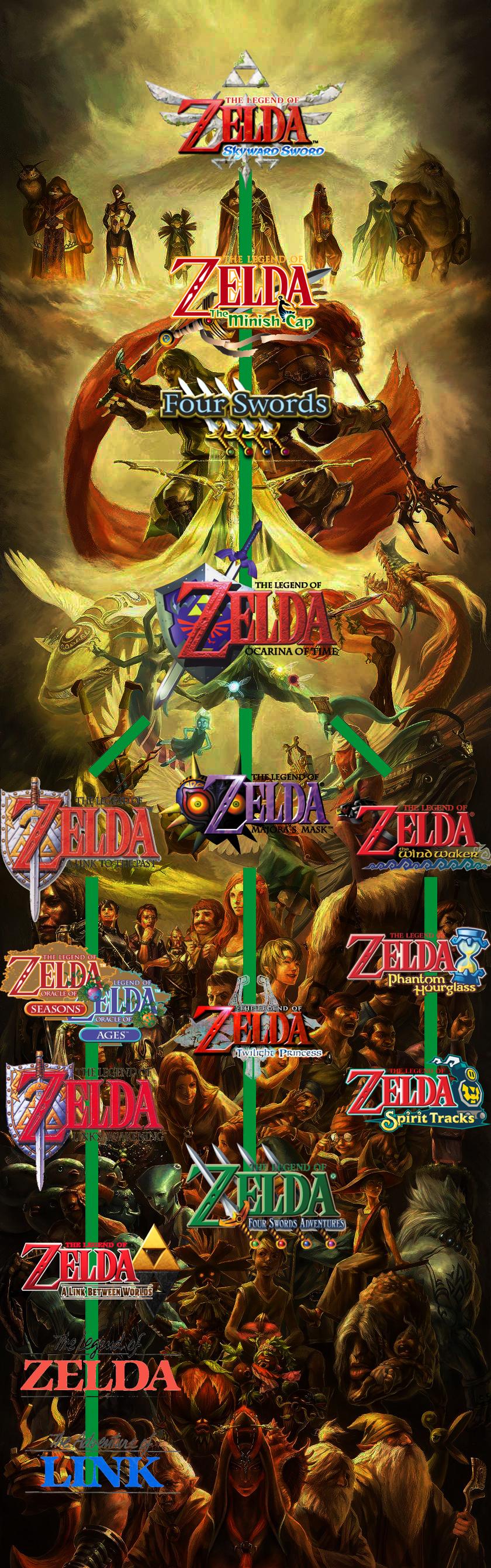 Quiero Empezar La Saga Zelda Forocoches