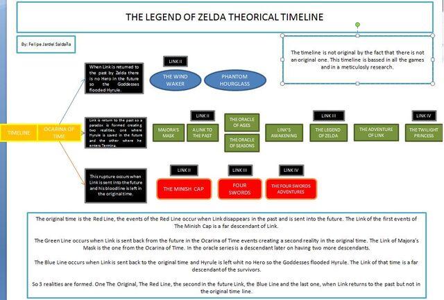 File:Timeline Picture.jpg