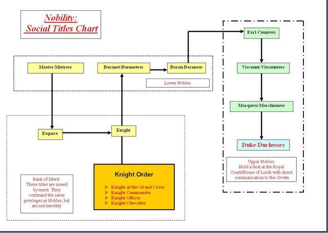File:Nobility Chart 2.JPG