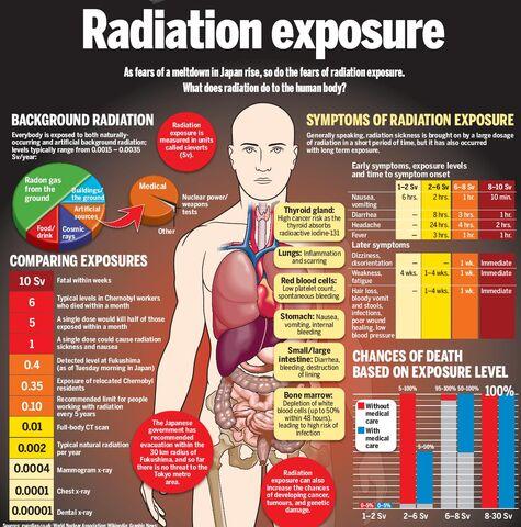 File:2radiation-exposure.jpg