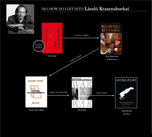 File:LaszloKrasznahorkaiChartLit.png