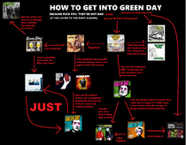 Green day flowchart