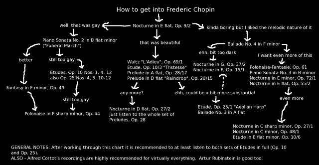 File:Chopinflowchart.png
