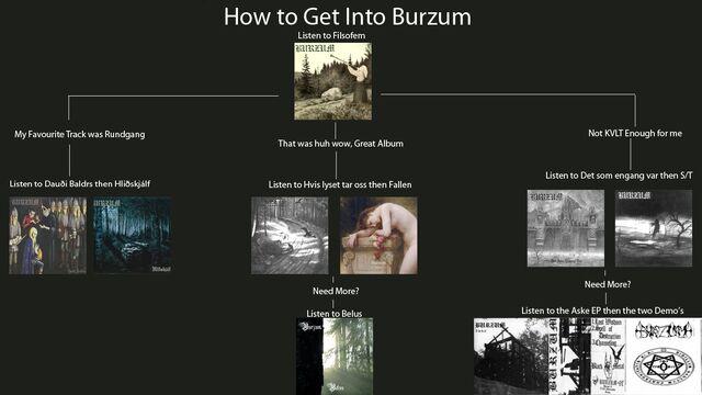 File:Burzumv.jpg