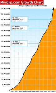 Miniclip's growth chart