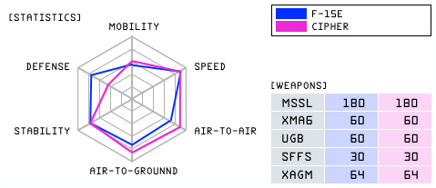 File:F-15E CIPHER Statistics.png