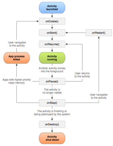 File:Activity lifecycle.png