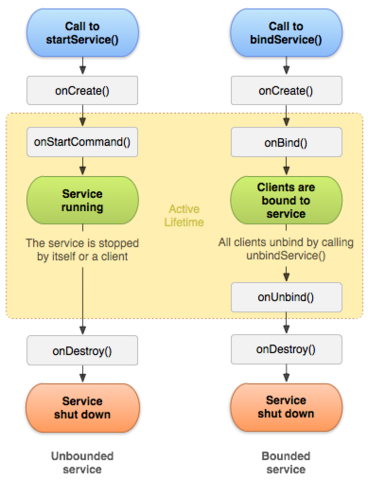 File:Service lifecycle.png