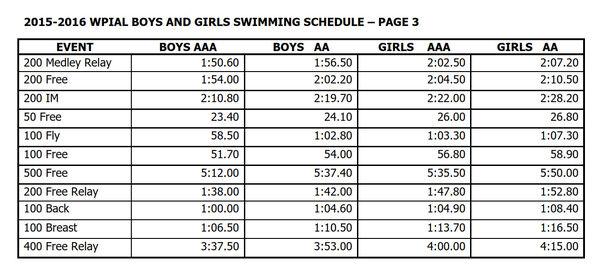 WPIAL-swim-cuts-2016.jpg.png