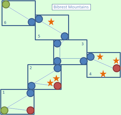 Bibrest Mountains