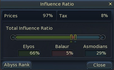 Influence ratio