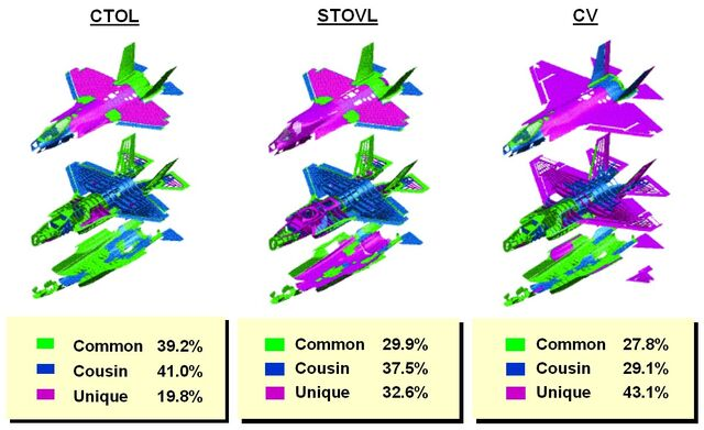 File:F35 technology commonality.jpg