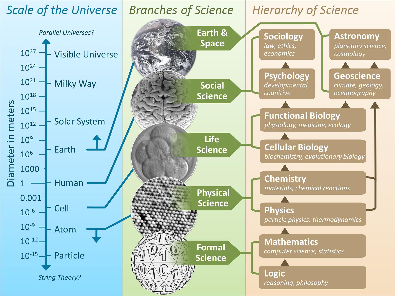 The Scientific Universe-1-