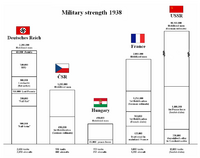 Military Strength 1938