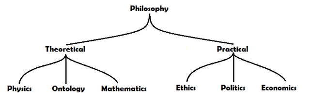 File:Structure of Roman Philosophy.png