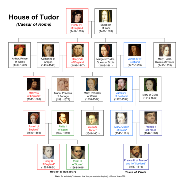 House of Tudor (Caesar of Rome)