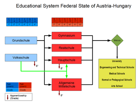 Austria-Hungary Education