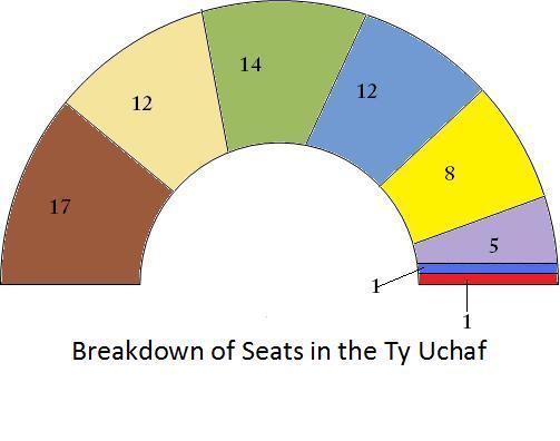 File:Election Result 2006 Ty Uchaf.jpg