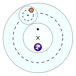File:Epicycle model.png