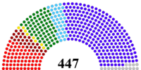 Danubian Federal Congress (A Federation of Equals)