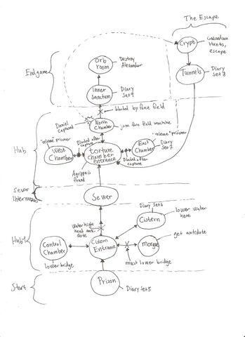 Archivo:Game journey outline chapter 2 & 3.jpg