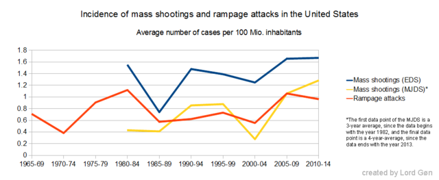 File:Mass shootings and rampage attacks incidence.png