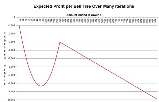 File:BellTreeProfitability.png