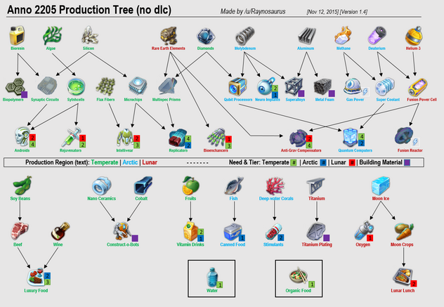 Anno 2205 Production Tree-3