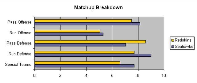 File:SEA WAS WildCard Matchup.jpg