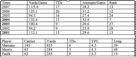 Patriots Rushing Stats